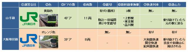 山手線vs大阪環状線.png